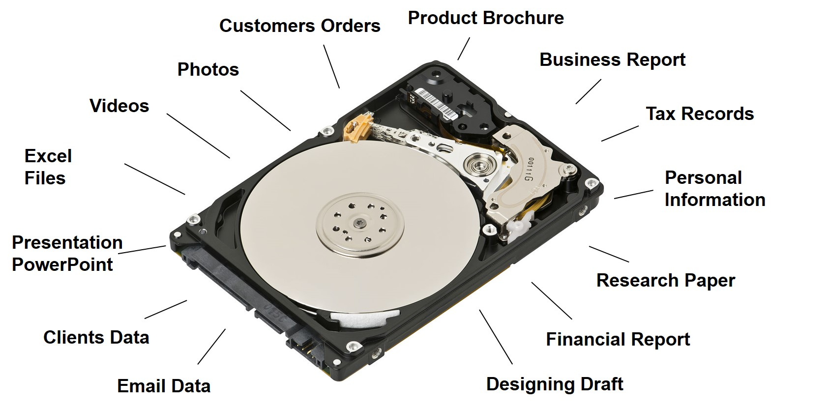 Hard drive data loss