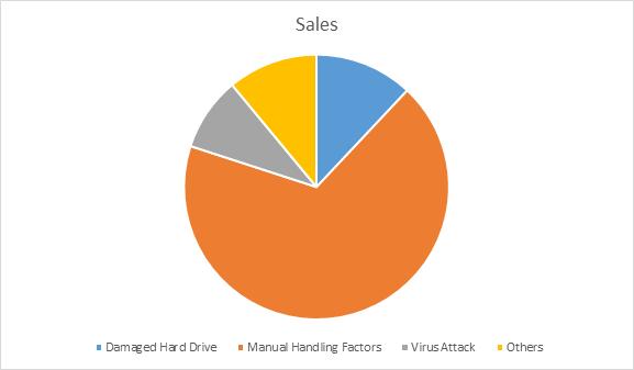 factores que causan la pérdida de datos en un disco duro