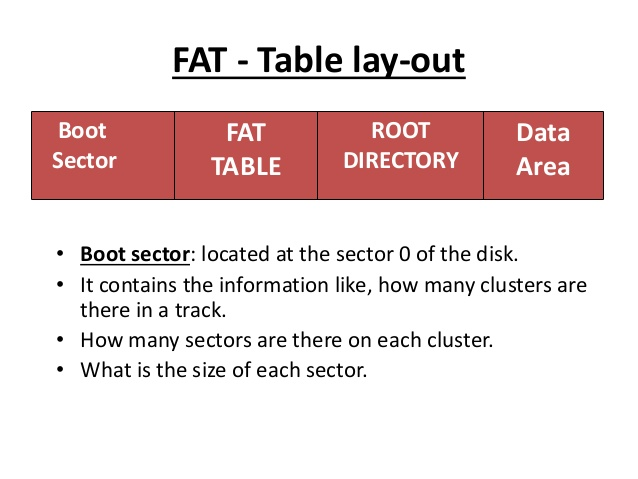 structure FAT file system
