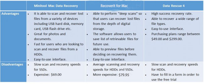 Mac Data Recovery Tools