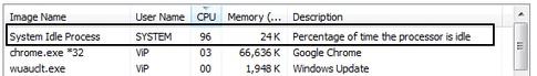 correction du problème : le processus de veille du système Windows est élevé