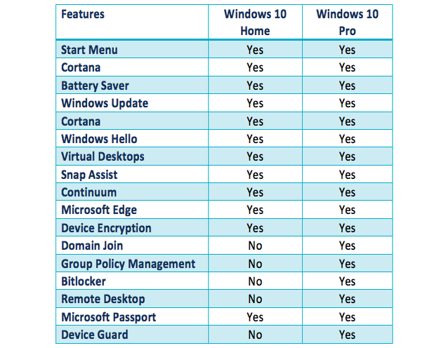 window 10 home and windows 10 pro
