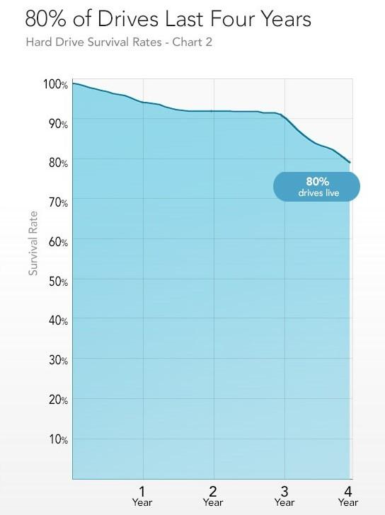 hard drive failure rate