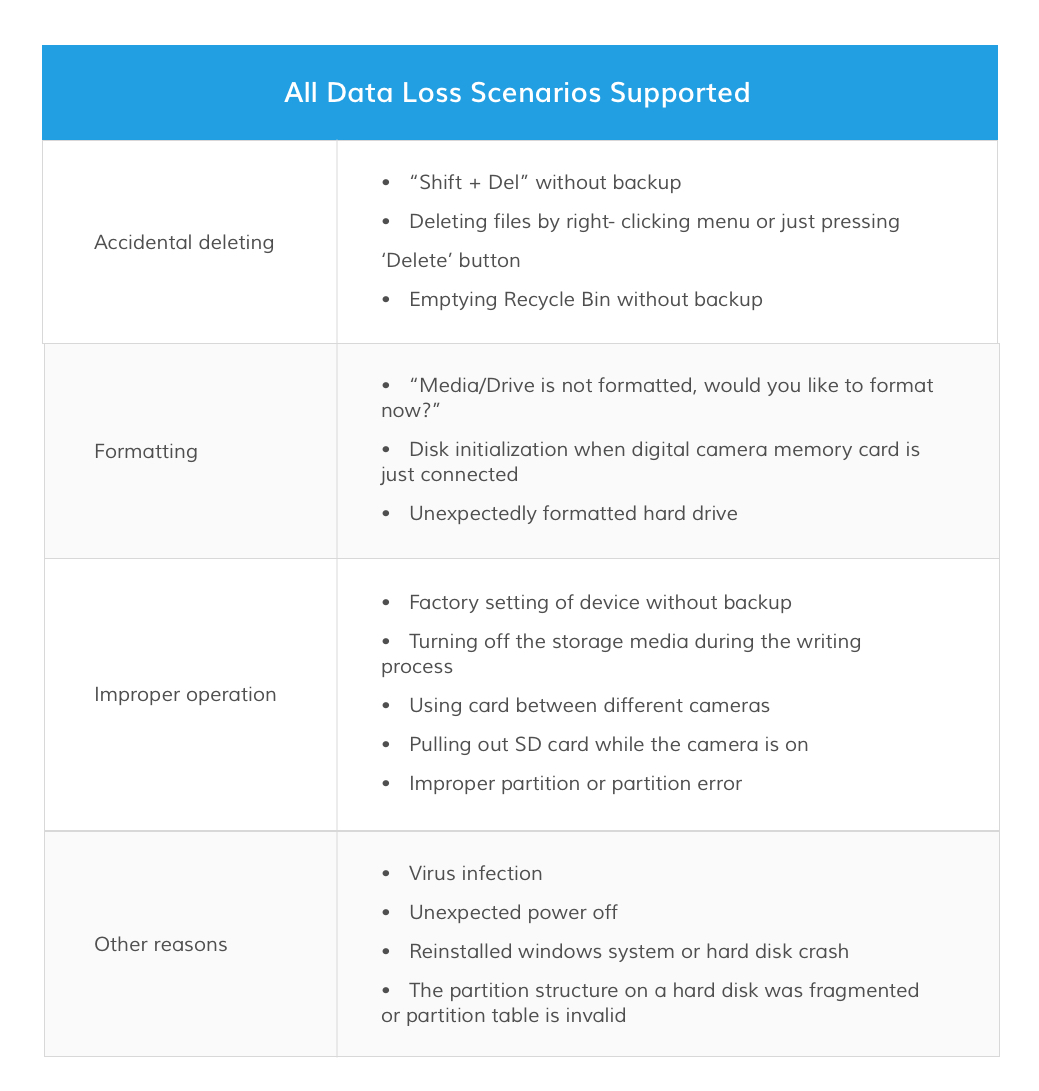 data loss scenarios