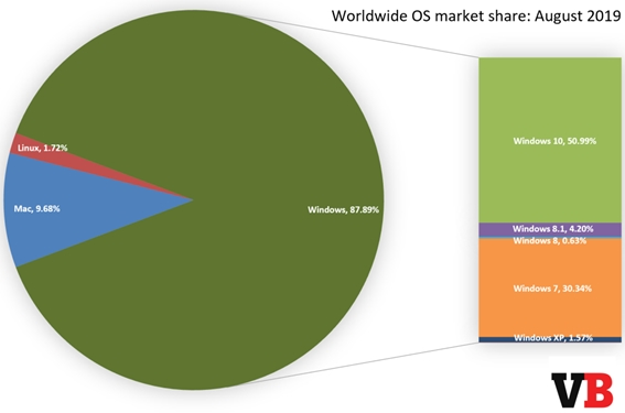 image windows 10 market share