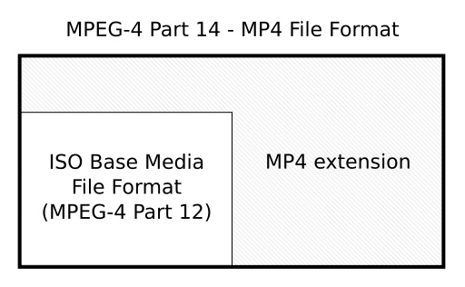 mp4-mov-mp3-mpeg-formats