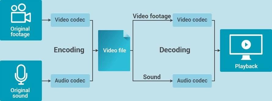 convert-video